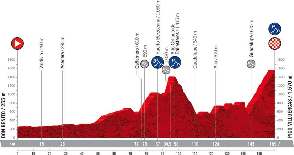 vuelta a espana 2021 etappe 14
