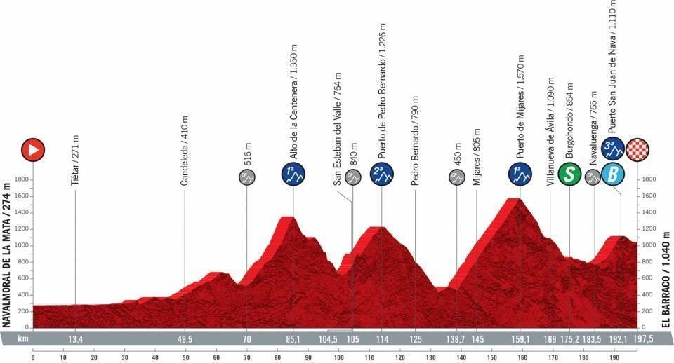 vuelta a espana 2021, etappe 15