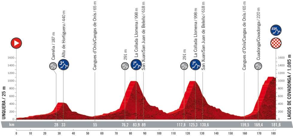 vuelta a espana 2021 etappe 17