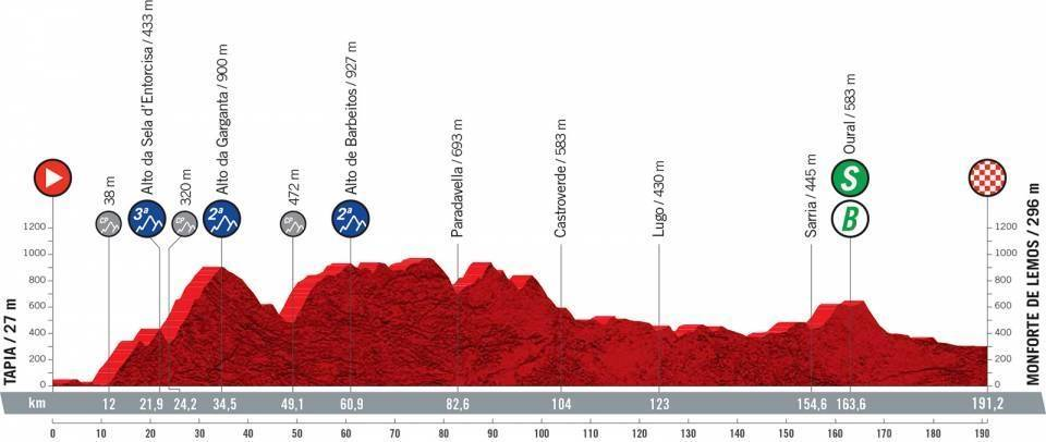 vuelta a espana 2021, etappe 19