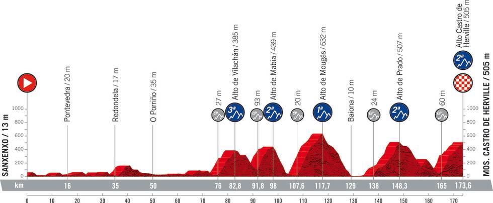 vuelta a espana 2021 etappe 20