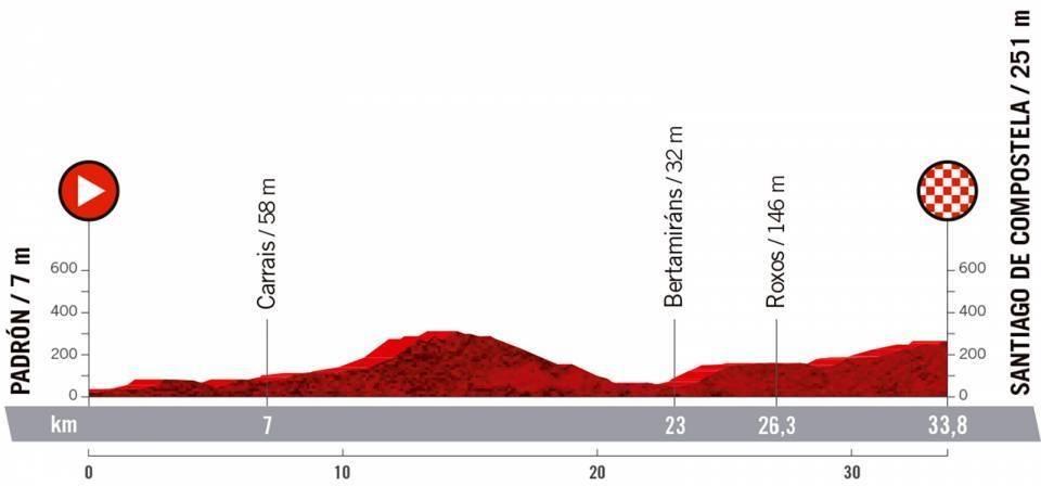 vuelta a espana 2021, etappe 21
