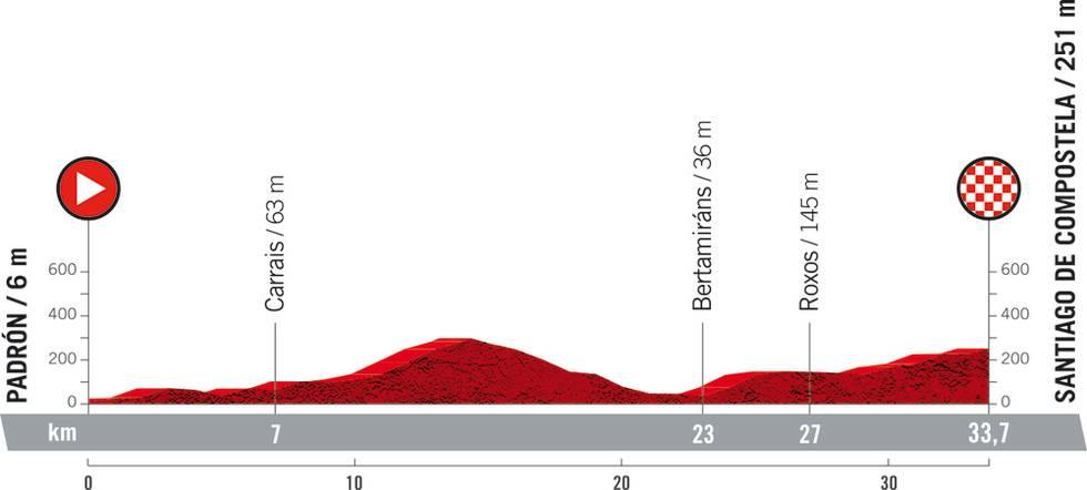 vuelta a espana 2021 etappe 21