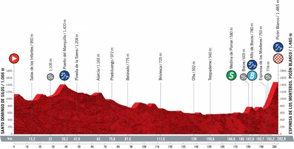 vuelta a espana 2021, etappe 3