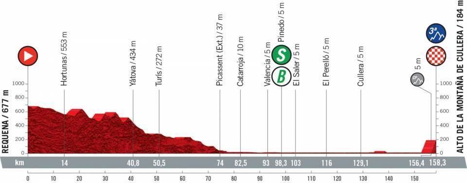 vuelta a espana 2021, etappe 6