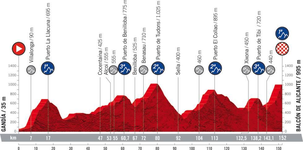 vuelta a espana 2021 etappe 7